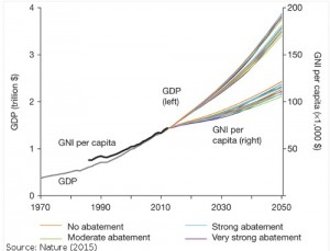 20151105-Nature-sustainability-GDP-GNI-impact-of-abatement