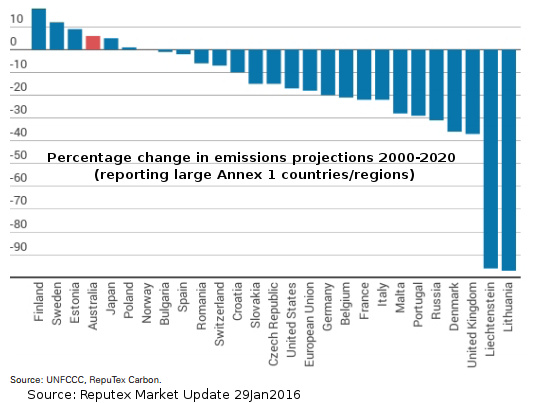 20150201-percentage-change-emissions-projections-2000-2020-annex1countries