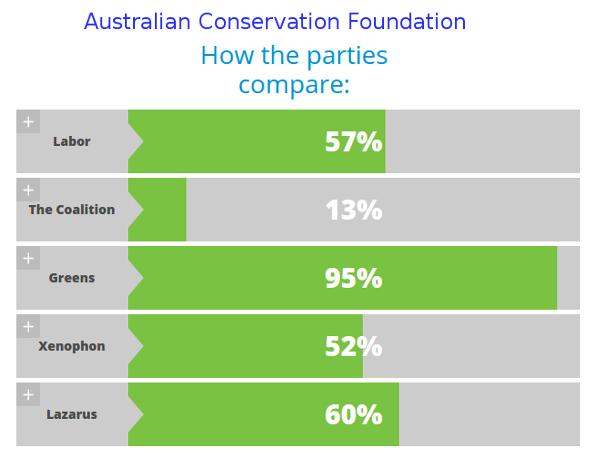 ACF-ausvotes2016-summary-scorecard-600w