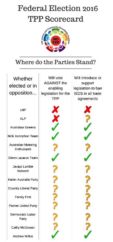 FoE-TPP-ausvotes2016-scorecard-360w