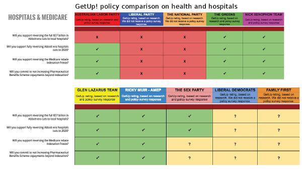 Getup-ausvotes2016-health-hospitals-600w