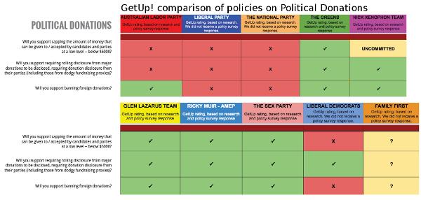 Getup-ausvotes2016-politicaldonations-600w