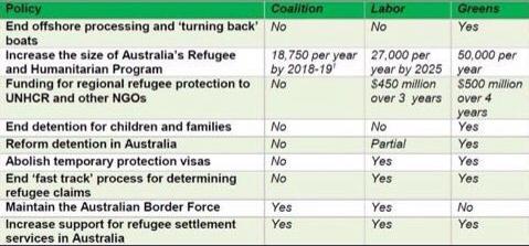 Refugees-ausvotes2016-scorecard-480w