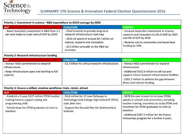 ScienceTechnologyAus-Ausvotes2016-science-innovation-600w
