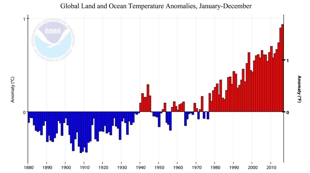 20170119-NOAA-temps-graph-2016