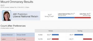 Results for Mount Ommaney from the 2015 Qld state election.
