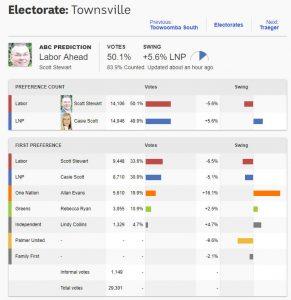 Townsville - December 6, 2017