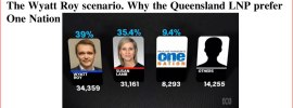The Wyatt Roy scenario. Why the Queensland LNP prefer One Nation