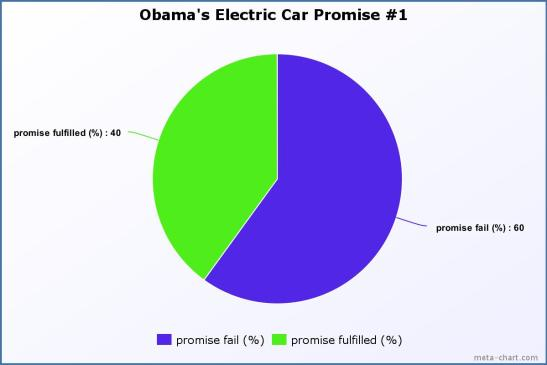 obama_electric_car_promise1