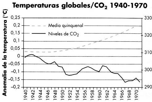 Evolución temperaturas 30 años