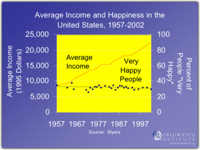 Happiness_income_2
