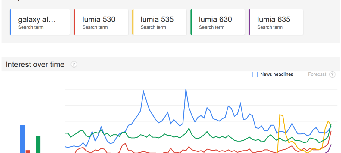 Lumia against galaxy alpha