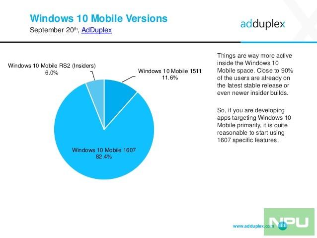 adduplex-windows-device-statistics-report-september-2016-10-638