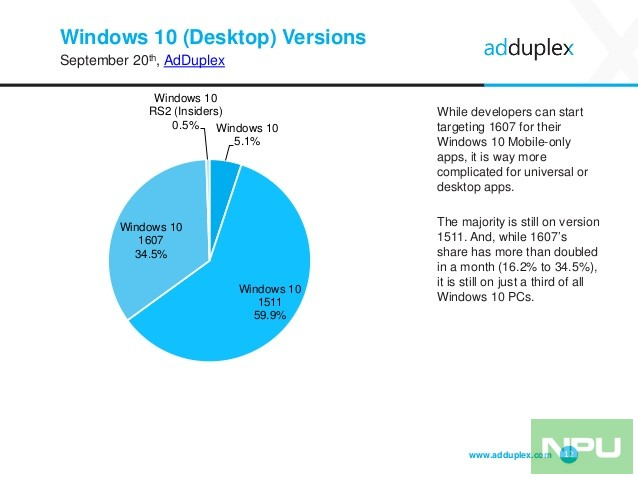 adduplex-windows-device-statistics-report-september-2016-12-638