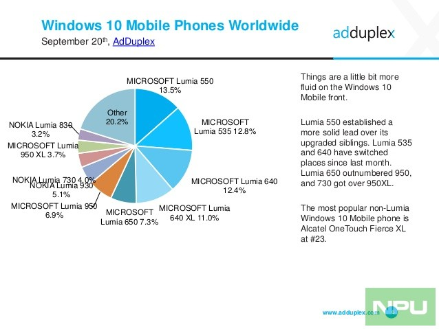 adduplex-windows-device-statistics-report-september-2016-6-638