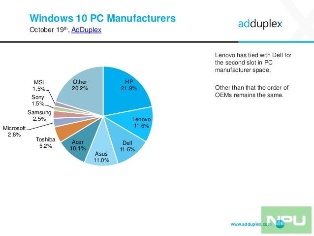 adduplex-windows-device-statistics-report-october-2016-8-638
