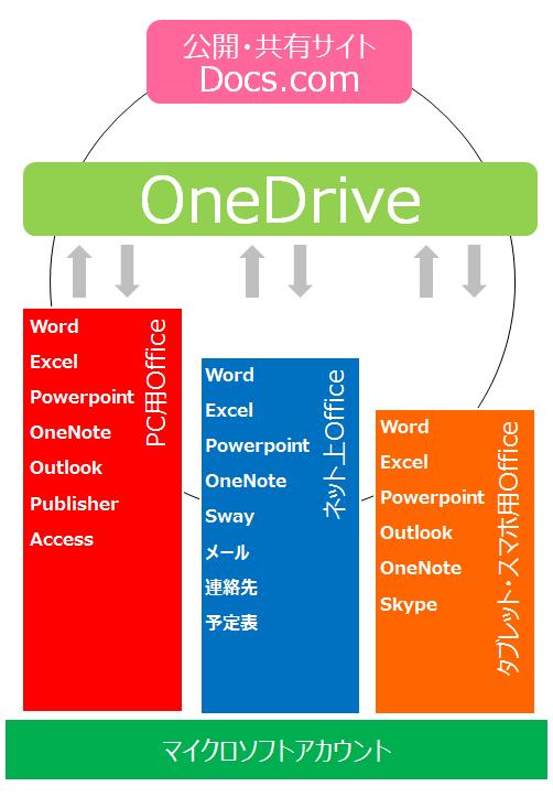 Officeの構造