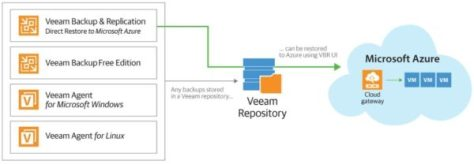 veaam-backup-replication-9-5-update-3a-03
