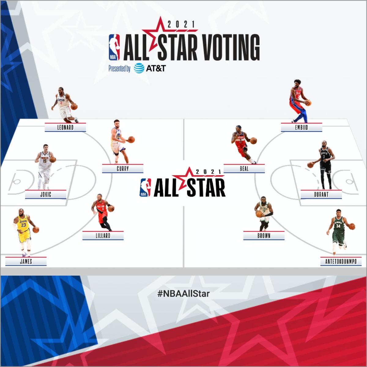 My (Un)Official NBA All-Star Ballot