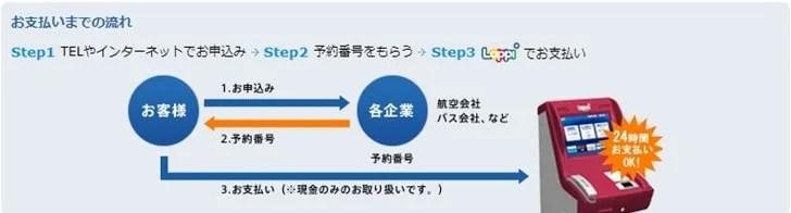 【Loppi(ロッピー)とは】支払いまでの流れ