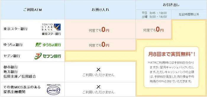 東京スター銀行ATM手数料