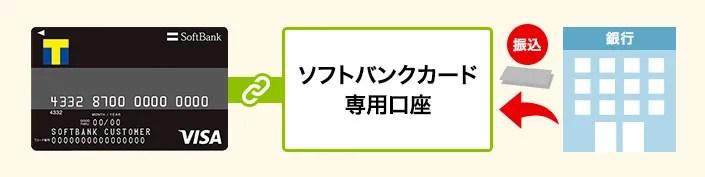 ソフトバンクカード 銀行振込チャージ