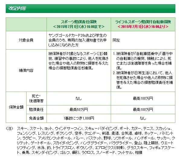 三井住友VISAカード 自転車の保険について