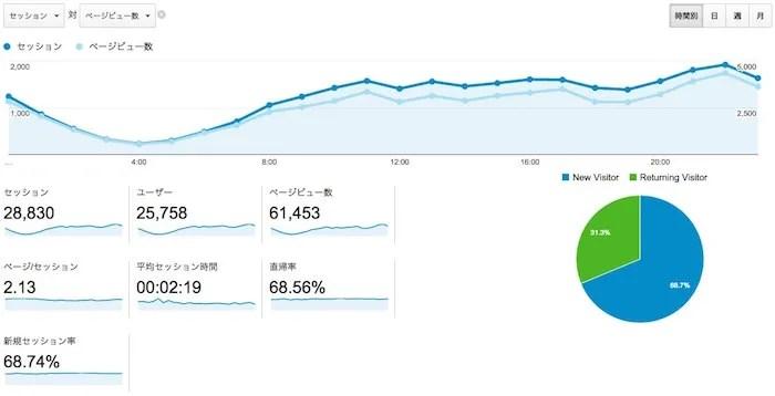 Google Analyticsの数字