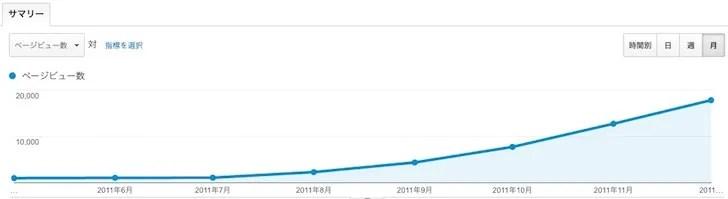 ノマド的節約術2011年のアクセス数推移