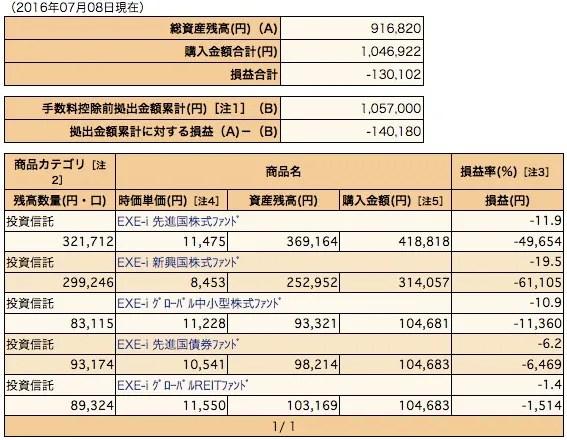 ノマド的節約術 SBI 401k 損益 2016年7月時点