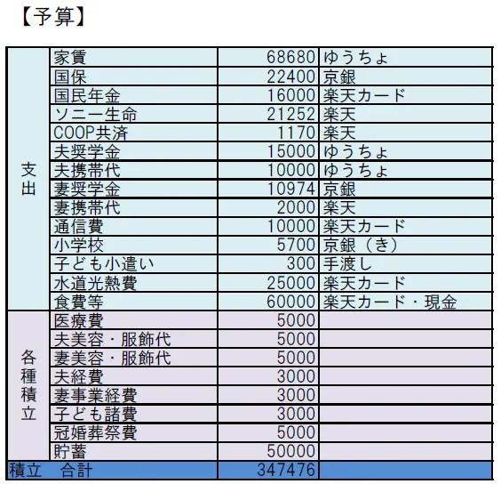 エクセル家計簿の予算欄