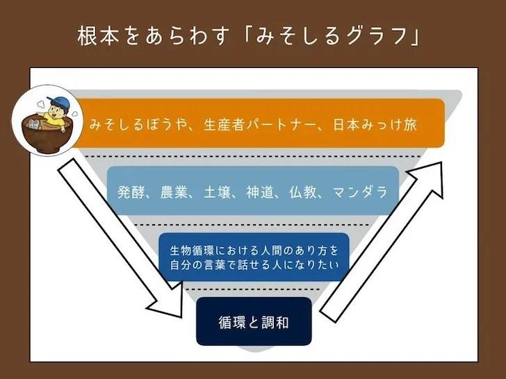 内省期間に自らの考えをまとめた「みそしるグラフ」2