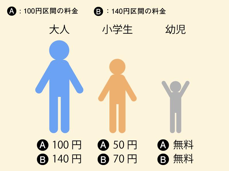 岡山電気軌道 運賃 3