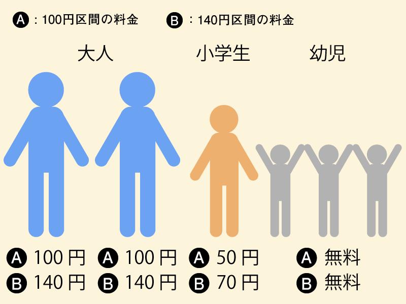 岡山電気軌道 運賃 5