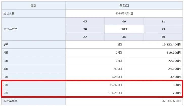 【ビンゴ5】ビンゴ5第52回の当選結果は6等と7等