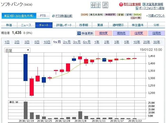 IPO株の買い方・売り方1