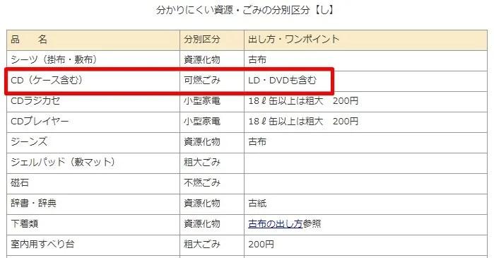 【CDとDVDの捨て方】岡山市のごみ区分
