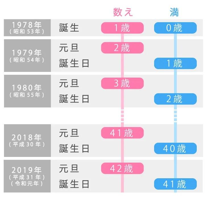 数え年・満年齢の数え方の比較【令和対応版】
