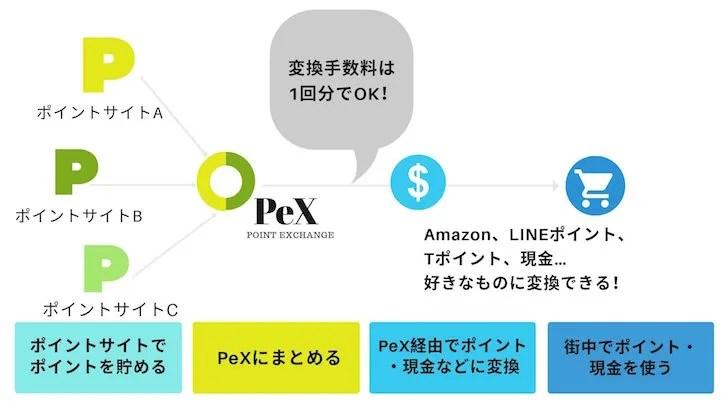 PeXでポイントサイトのポイントをまとめる