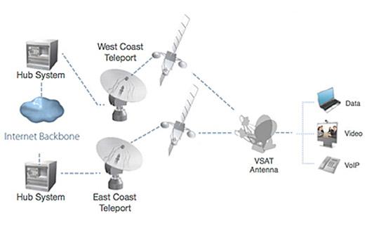 Satellite Bandwidth