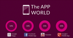 The Most Popular Smartphone Apps in the World