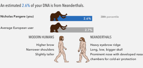 Neanderthal DNA from 23andMe
