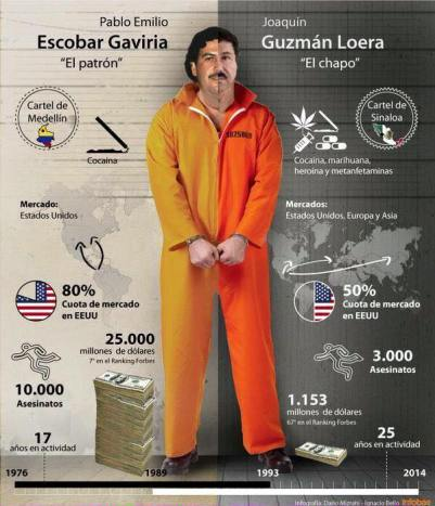 Comparison between Escobar and El Chapo (source: Infobae)