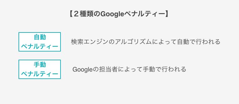 Googleペナルティー