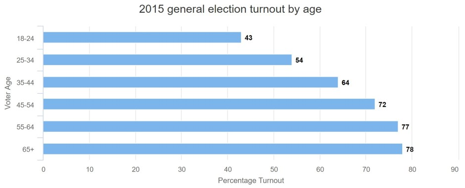 2015-General-Election-Turnout-by-Age