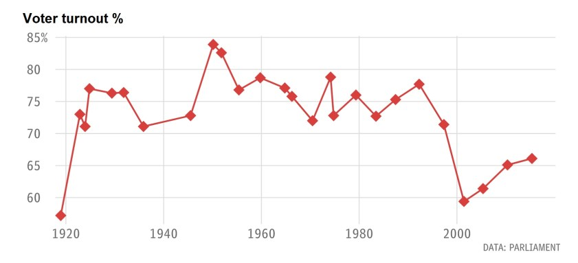 Voter-turnout-since-1920