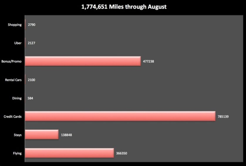 State of the Miles