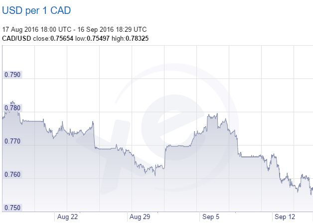 USD to CAD