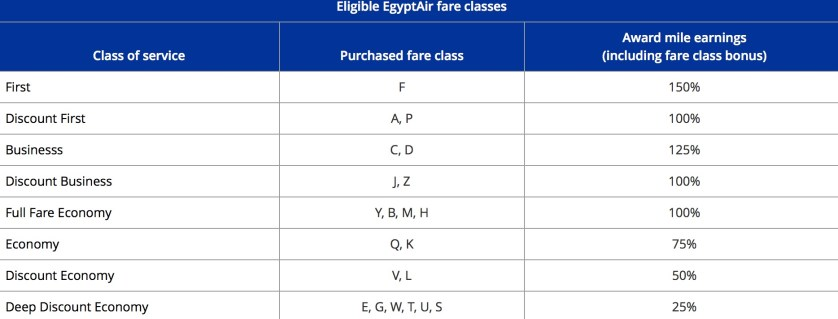 EgyptAir Earning United