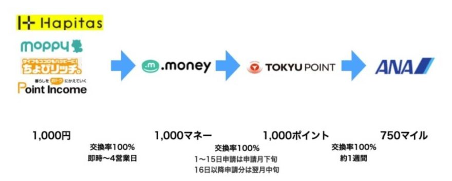 TOKYUルート図解